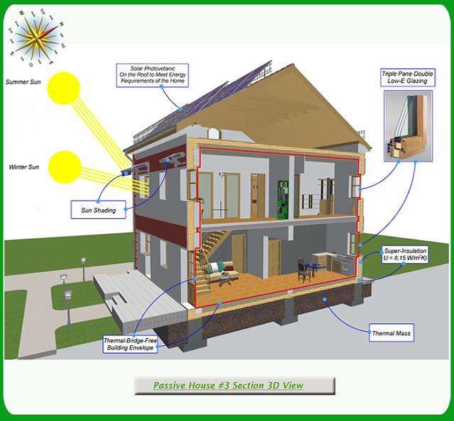 Green passive solar house 3 plans gallery Solar architect