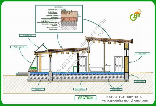 Green passive solar house plans 1 for Green home building plans