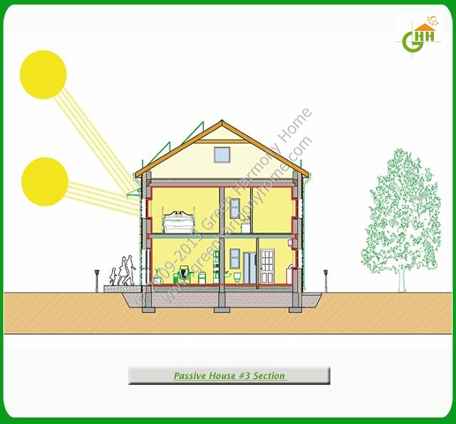 Green Passive Solar House #3 Section, Passive Solar Home Plans