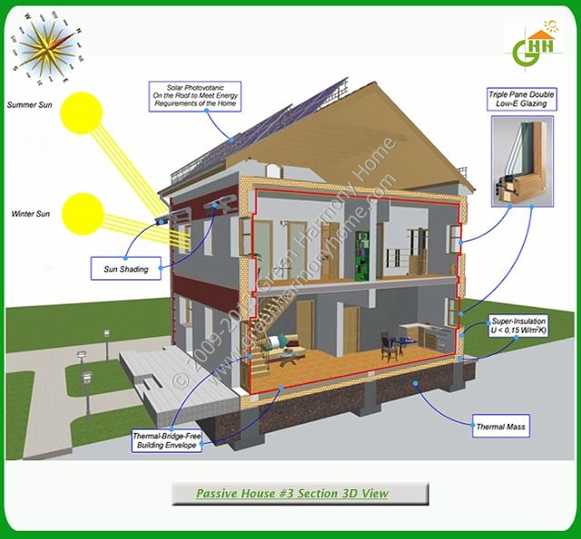 Green Passive Solar House #3 Section 3D View, Passive Solar Home Plans