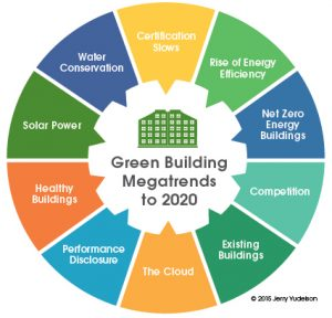 10 Green Building Megatrends For 2017